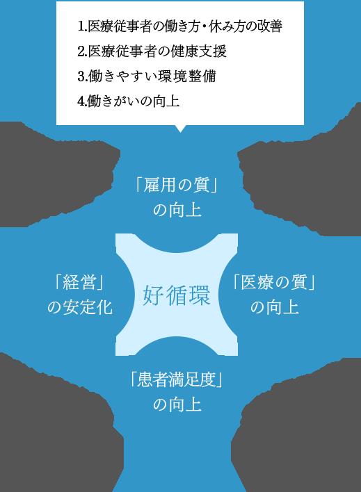 医療勤務環境を改善する意義 イメージ図