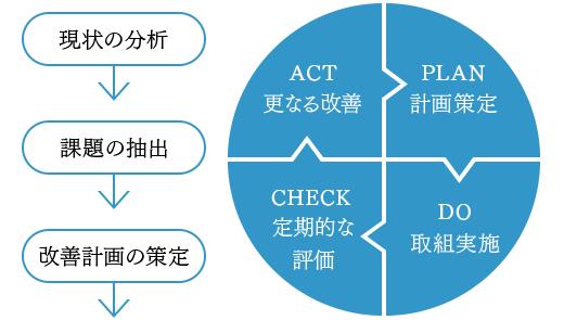 勤務環境改善に取り組む医療機関 イメージ図